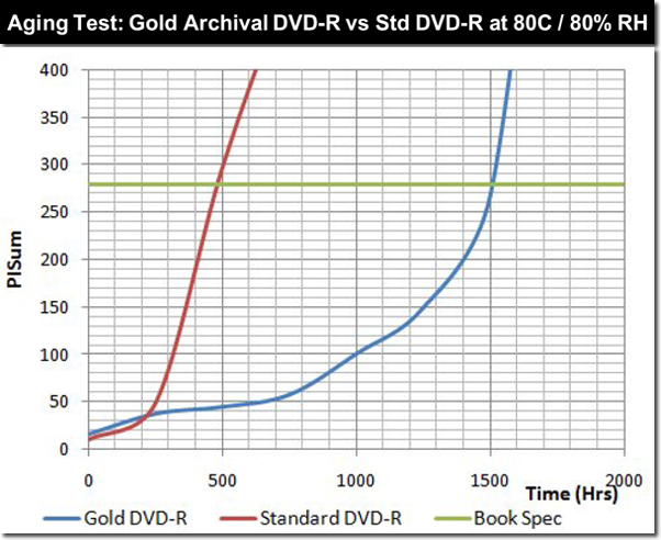 Gold Archive Disc Aging Table │Apple Video Facilities