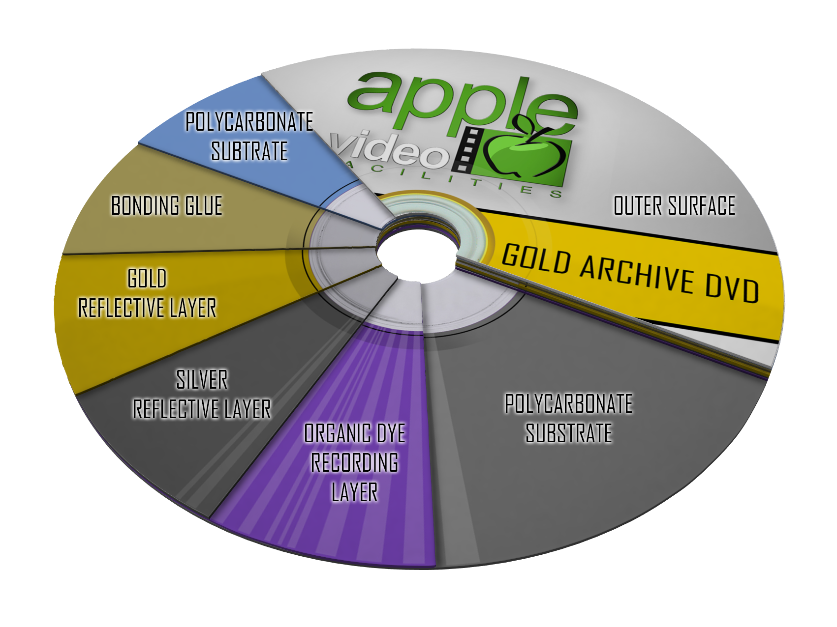 Gold Archive Disc Cross Section │ Apple Video Facilities