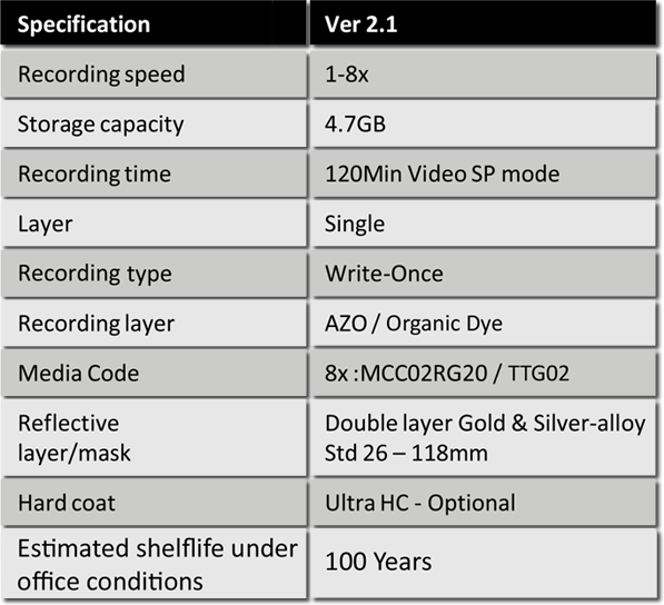Gold Archive Disc Information Table │ Apple Video Facilities